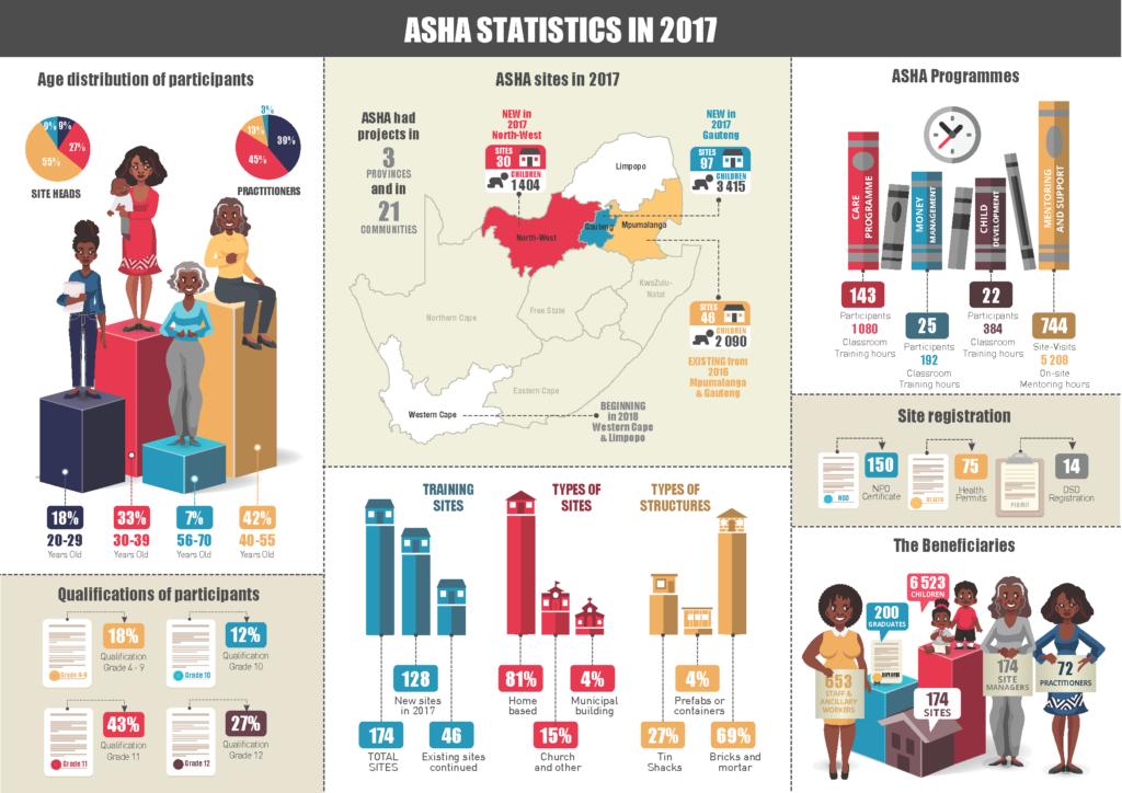 ASHA Statistics 2017