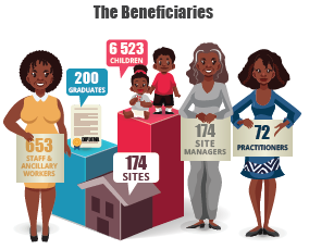 ASHA Trust Beneficiaries